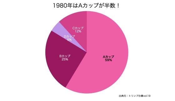 日本人女性Aカップの割合